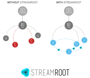 P2p streamroot